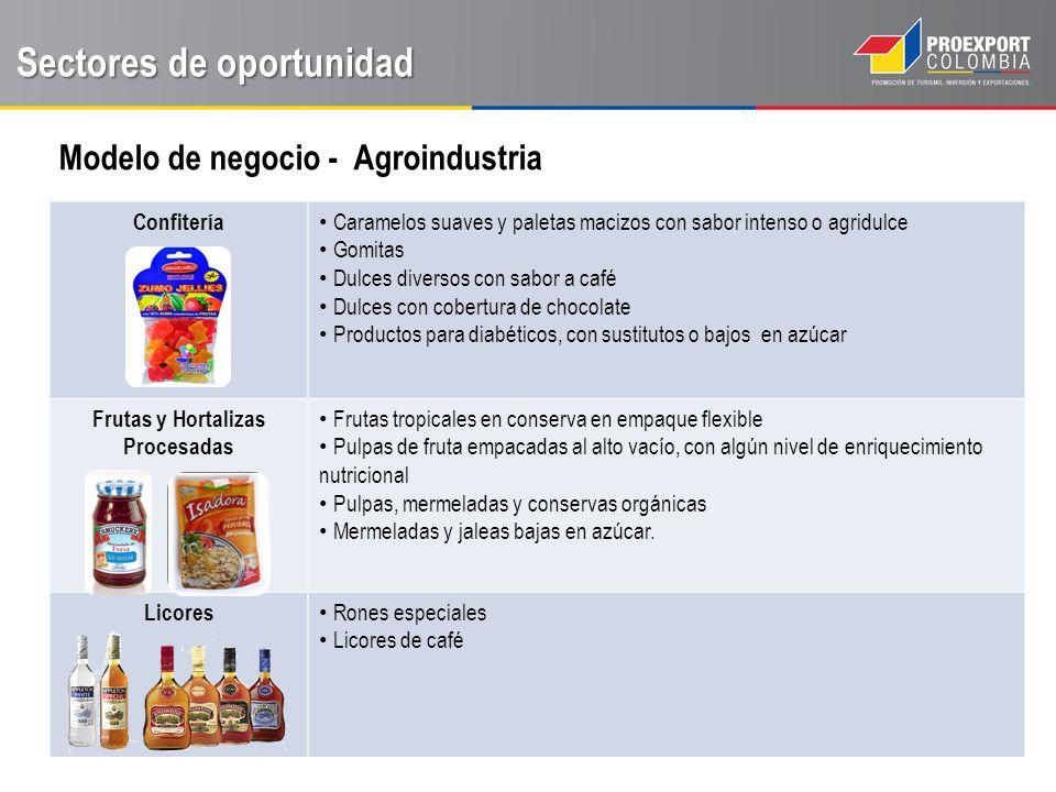Sectores de oportunidad Modelo de negocio - Agroindustria CANAL DE VENTAS B2B MODO 1 Vena Directa FABRICANTE DISTRIBUIDOR MAYORISTA MODO 2 Distribuidor FABRICANTEPARTNER DISTRIBUIDOR MAYORISTA/ GRANDES SUPERFICIES MODO 3 Instalación FABRICANTE FILIAL EN MÉXICO DISTIBUIDOR MAYORISTA/ GRANDES SUPERFICIES/ MENUDISTA USD MXN USD MXN