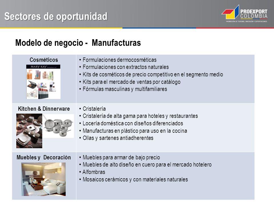 Sectores de oportunidad Modelo de negocio - Manufacturas CANAL DE VENTAS MATERIAS PRIMAS – BIENES INTERMEDIO MODO 1 FABRICANTE CONSUMIDOR MODO 2 FABRICANTE IMPORTADOR – DISTRIBUDOR CONSUMIDOR MODO 3 FABRICANTE FILIAL EN MÉXICO DISTRIBUIDOR - CONSUMIDOR CANAL DE VENTAS PRODUCTO FINAL MODO 4 FABRICANTE ALMACENES DE CADENA / AUTOSERVICIO CONSUMIDOR MODO 5 FABRICANTE IMPORTADOR - DISTRIBUIDOR ALMACENES DE CADENA / AUTOSERVICIO MODO 6 FABRICANTE EMPRESA VENTA DIRECTA CONSUMIDOR USD MXN USD MXN USD MXN USD MXN USD MXN
