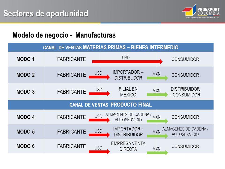 En el sector de bienes intermedios, tenga en cuenta… El negocio de tamaño promedio no realiza importaciones Disposición a pagar más por un mejor rendimiento o calidad.