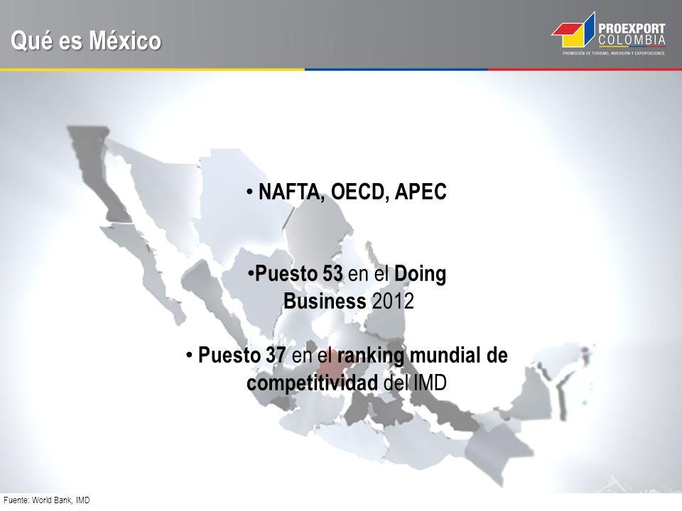 Qué es México 12 tratados con 44 países M US$ 390,5 mil millones /año 49% de M Estados Unidos y el 13% de M China X US$ 382,3 mil millones /año 80% de X a Estados Unidos y 4% a Canadá Fuente: Trademap, SE