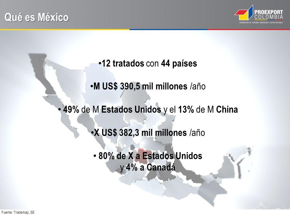 Qué es México Décimo productor mundial de Automóviles y el Primer productor de Plata Acceso a Internet 26% de la población País con mayor consumo de marcas de lujo en América Latina Fuente: Sagarpa, INEGI, Canieti, Revista Expansión