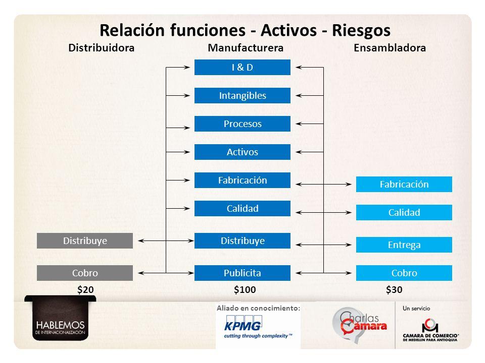 Aliado en conocimiento: Relación funciones - Activos - Riesgos I & D Intangibles Procesos Fabricación Distribuye Cobro Calidad Entrega Cobro Activos F