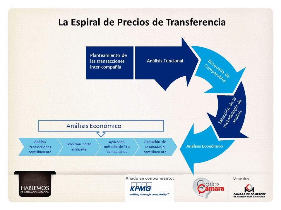 Aliado en conocimiento: La Espiral de Precios de Transferencia Selección de la metodología de análisis Análisis Económico Planteamiento de las transac