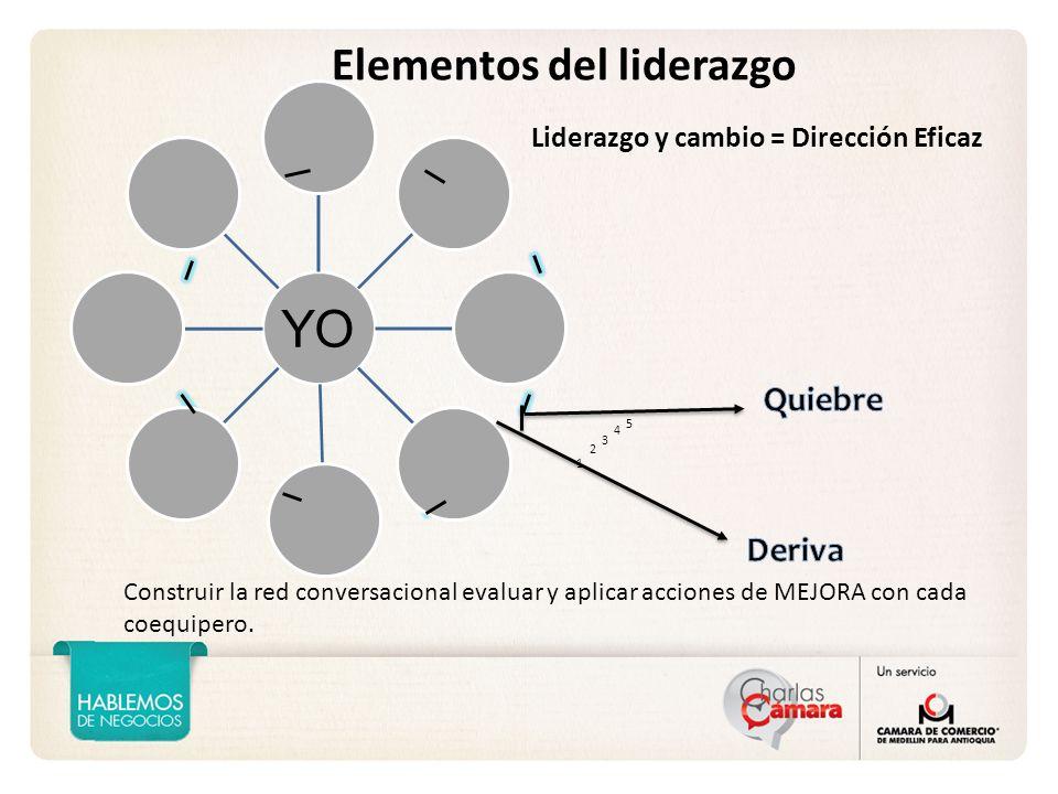 1 2 5 3 4 Liderazgo y cambio = Dirección Eficaz Construir la red conversacional evaluar y aplicar acciones de MEJORA con cada coequipero.