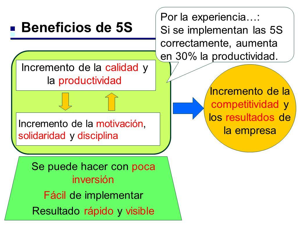 Beneficios de 5S Incremento de la competitividad y los resultados de la empresa Por la experiencia…: Si se implementan las 5S correctamente, aumenta e