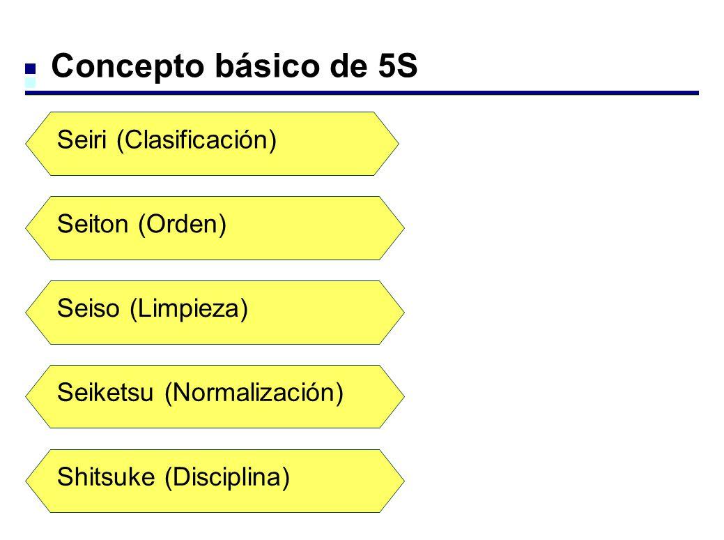 Concepto básico de 5S Seiri (Clasificación)Seiton (Orden)Seiso (Limpieza)Seiketsu (Normalización)Shitsuke (Disciplina)