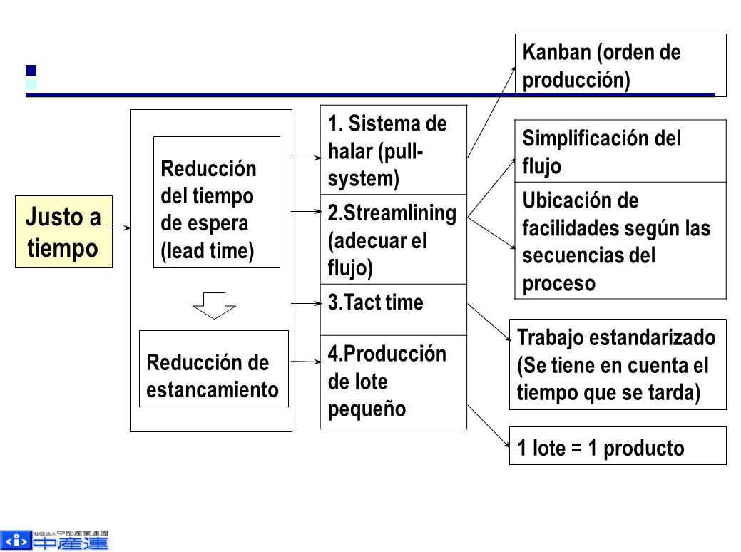 Justo a tiempo Reducción del tiempo de espera (lead time) Reducción de estancamiento 1. Sistema de halar (pull- system) 2.Streamlining (adecuar el flu