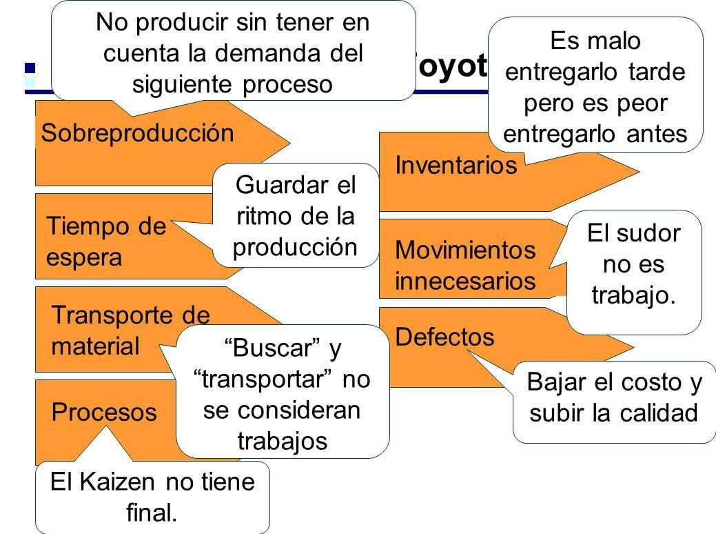 Tiempo de espera Transporte de material Procesos Sobreproducción 7 desperdicios según Toyota Inventarios Movimientos innecesarios Defectos El sudor no