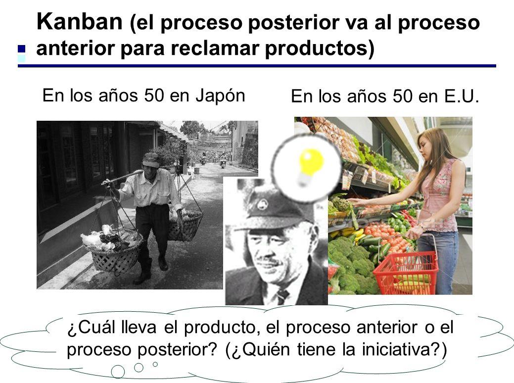 Kanban (el proceso posterior va al proceso anterior para reclamar productos) En los años 50 en Japón En los años 50 en E.U. ¿Cuál lleva el producto, e