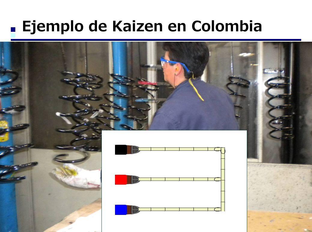 Ejemplo de Kaizen en Colombia
