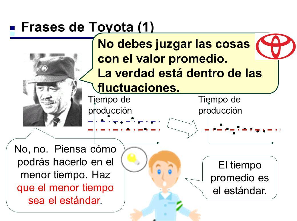 Frases de Toyota (1) Tiempo de producción El tiempo promedio es el estándar. No, no. Piensa cómo podrás hacerlo en el menor tiempo. Haz que el menor t