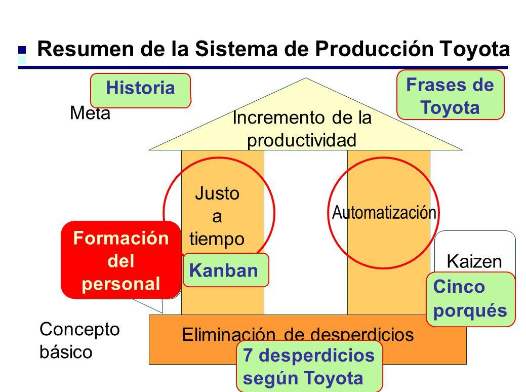 Resumen de la Sistema de Producción Toyota Incremento de la productividad Justo a tiempo Automatización Meta Concepto básico Eliminación de desperdici