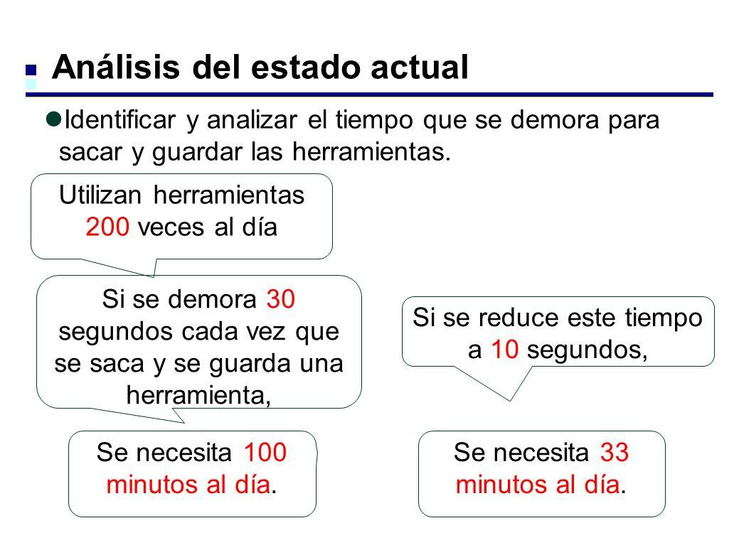 Ws y 1H de Toyota Why (Por qué) What (Qué) Who (Quién) When (Cuándo) Where (Dónde) How (Cómo) How much (Cuánto cuesta) ¿Sabes 5Ws y 1H de Toyota.