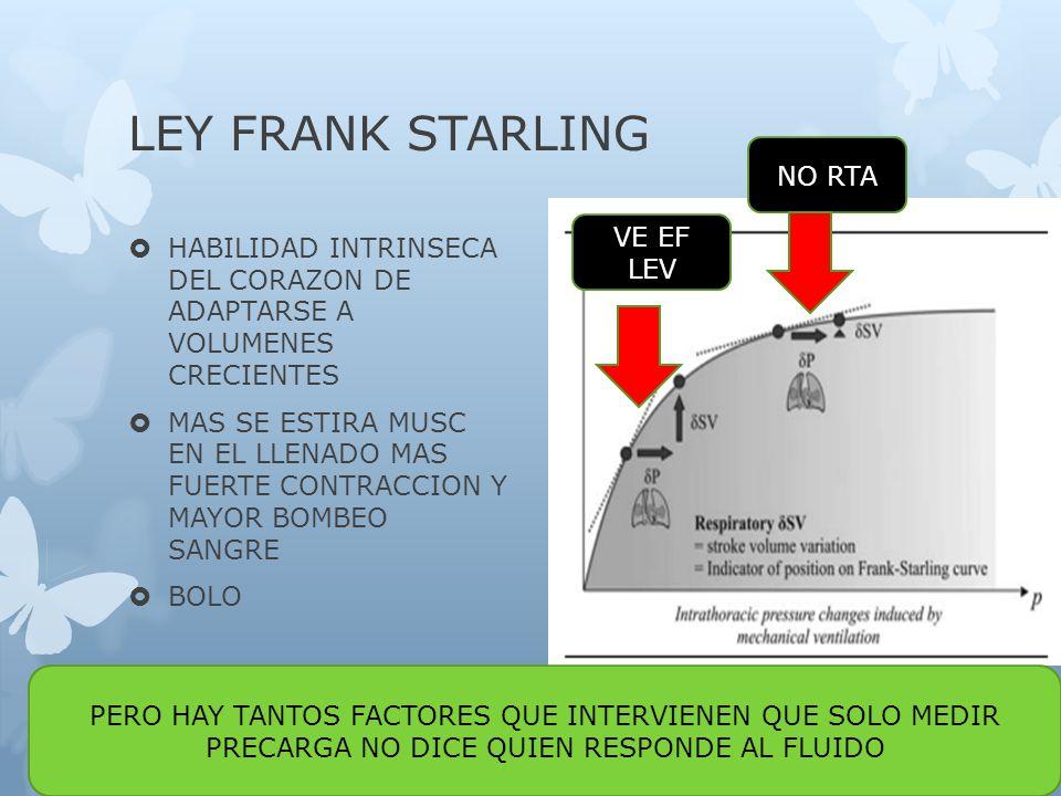 LEY FRANK STARLING HABILIDAD INTRINSECA DEL CORAZON DE ADAPTARSE A VOLUMENES CRECIENTES MAS SE ESTIRA MUSC EN EL LLENADO MAS FUERTE CONTRACCION Y MAYOR BOMBEO SANGRE BOLO VE EF LEV NO RTA PERO HAY TANTOS FACTORES QUE INTERVIENEN QUE SOLO MEDIR PRECARGA NO DICE QUIEN RESPONDE AL FLUIDO