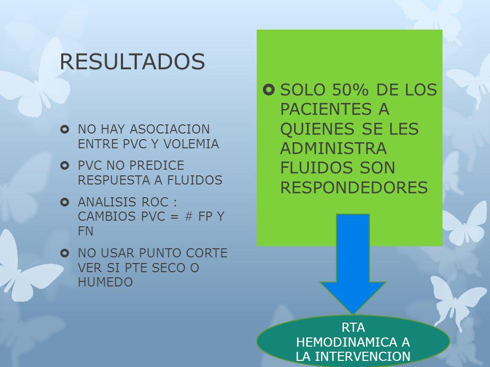 RESULTADOS NO HAY ASOCIACION ENTRE PVC Y VOLEMIA PVC NO PREDICE RESPUESTA A FLUIDOS ANALISIS ROC : CAMBIOS PVC = # FP Y FN NO USAR PUNTO CORTE VER SI PTE SECO O HUMEDO SOLO 50% DE LOS PACIENTES A QUIENES SE LES ADMINISTRA FLUIDOS SON RESPONDEDORES RTA HEMODINAMICA A LA INTERVENCION