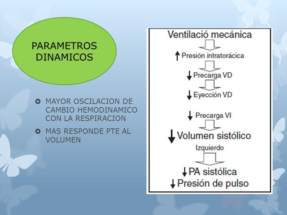 MAYOR OSCILACION DE CAMBIO HEMODINAMICO CON LA RESPIRACION MAS RESPONDE PTE AL VOLUMEN PARAMETROS DINAMICOS