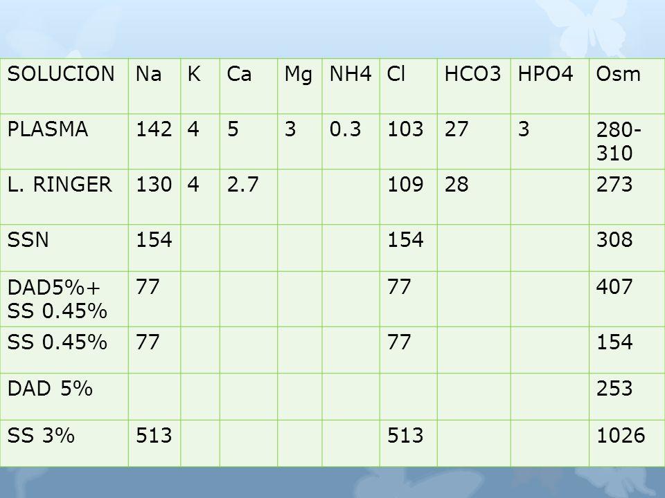 COMPOSICION DE CRISTALOIDES SOLUCIONNaKCaMgNH4ClHCO3HPO4Osm PLASMA1424530.3103273280- 310 L.