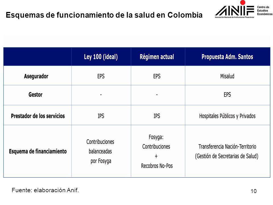 Esquemas de funcionamiento de la salud en Colombia Fuente: elaboración Anif. 10