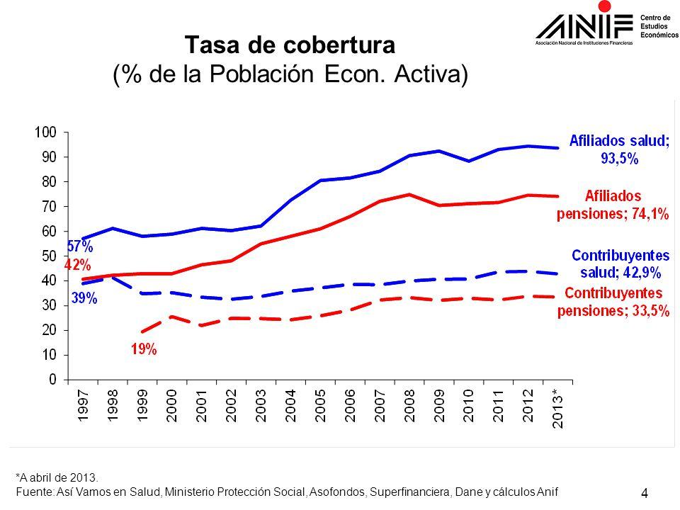 4 Tasa de cobertura (% de la Población Econ. Activa) *A abril de 2013. Fuente: Así Vamos en Salud, Ministerio Protección Social, Asofondos, Superfinan