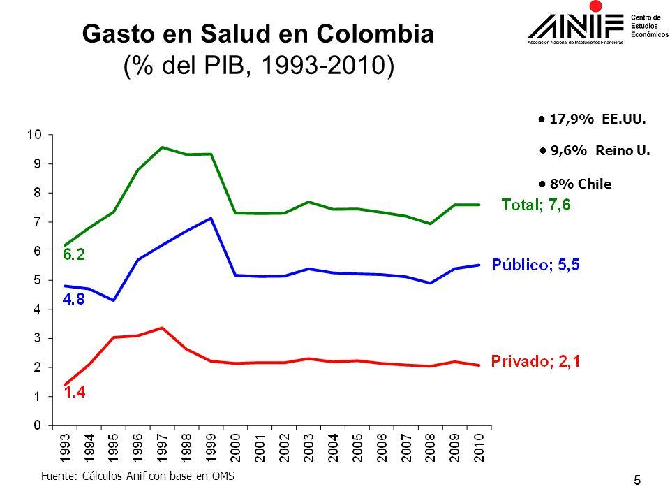 Gasto en Salud en Colombia (% del PIB, 1993-2010) 17,9% EE.UU. 9,6% Reino U. 8% Chile Fuente: Cálculos Anif con base en OMS 5