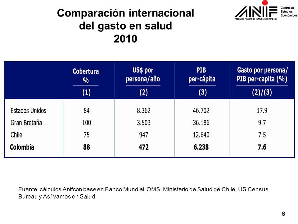 Comparación internacional del gasto en salud 2010 Fuente: cálculos Anifcon base en Banco Mundial, OMS, Ministerio de Salud de Chile, US Census Bureau