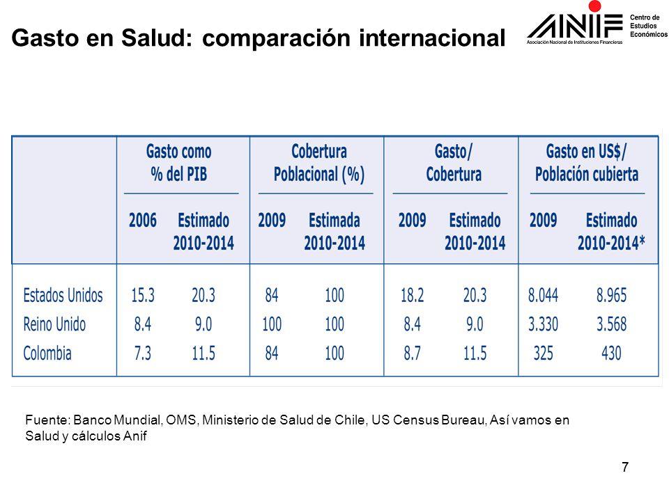 77 Fuente: Banco Mundial, OMS, Ministerio de Salud de Chile, US Census Bureau, Así vamos en Salud y cálculos Anif Gasto en Salud: comparación internac