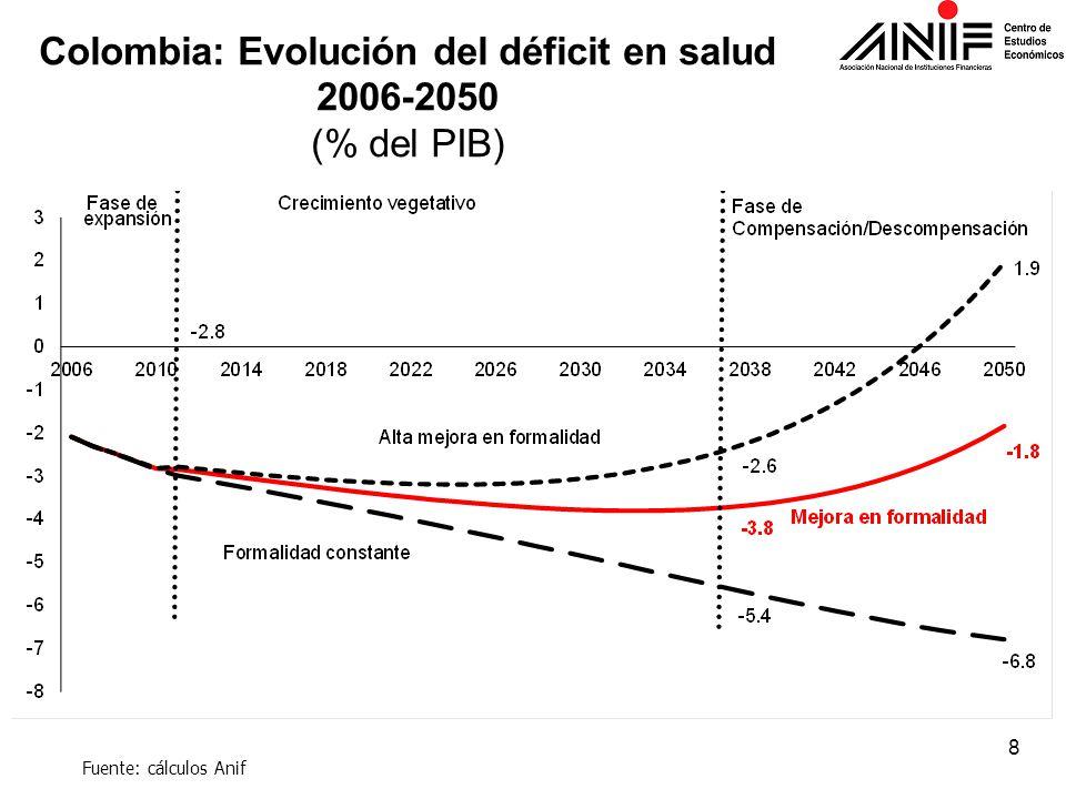 Colombia: Evolución del déficit en salud 2006-2050 (% del PIB) Fuente: cálculos Anif 8