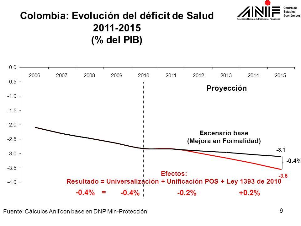 9 Fuente: Cálculos Anif con base en DNP Min-Protección Colombia: Evolución del déficit de Salud 2011-2015 (% del PIB) Efectos: Resultado = Universaliz