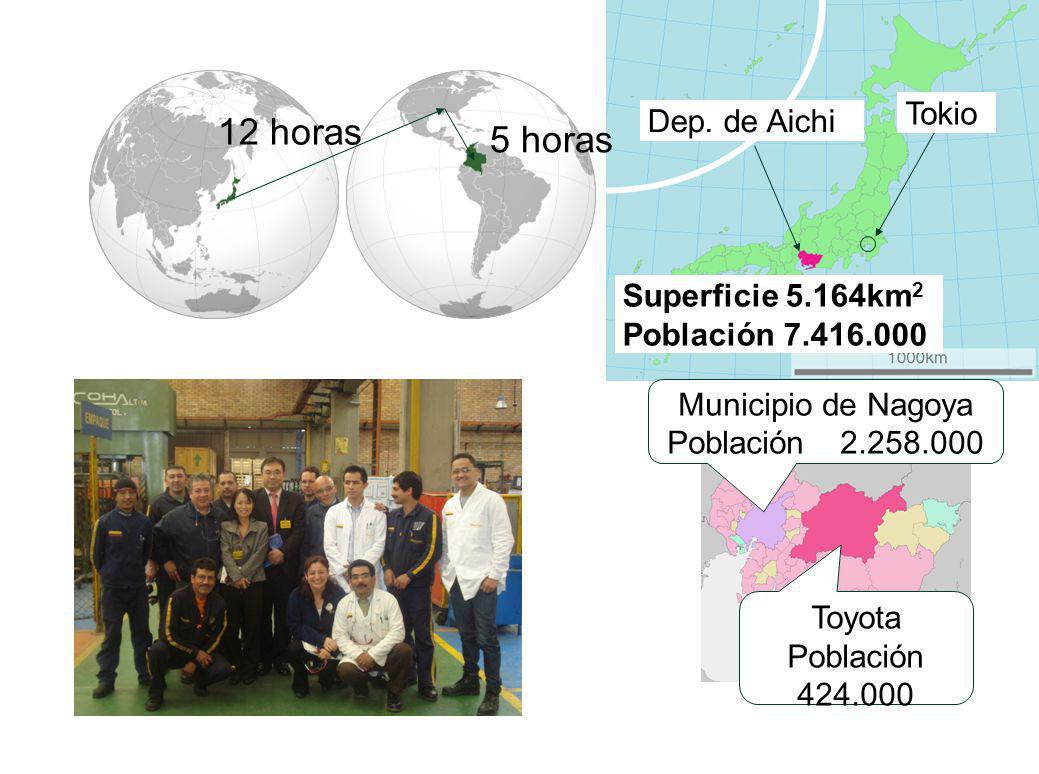 12 horas 5 horas Dep. de Aichi Municipio de Nagoya Población 2.258.000 Toyota Población 424.000 Superficie 5.164km 2 Población 7.416.000 Tokio