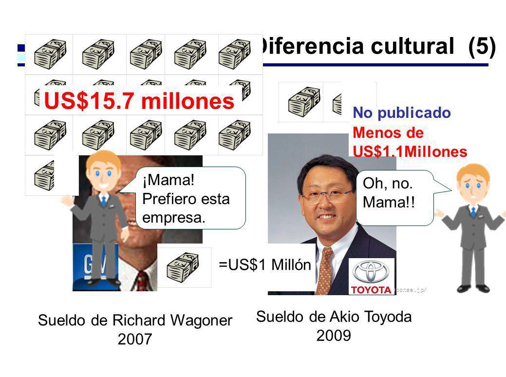 Manera japonesa – Diferencia cultural (5) Sueldo de Richard Wagoner 2007 Sueldo de Akio Toyoda 2009 US$15.7 millones No publicado =US$1 Millón Oh, no.