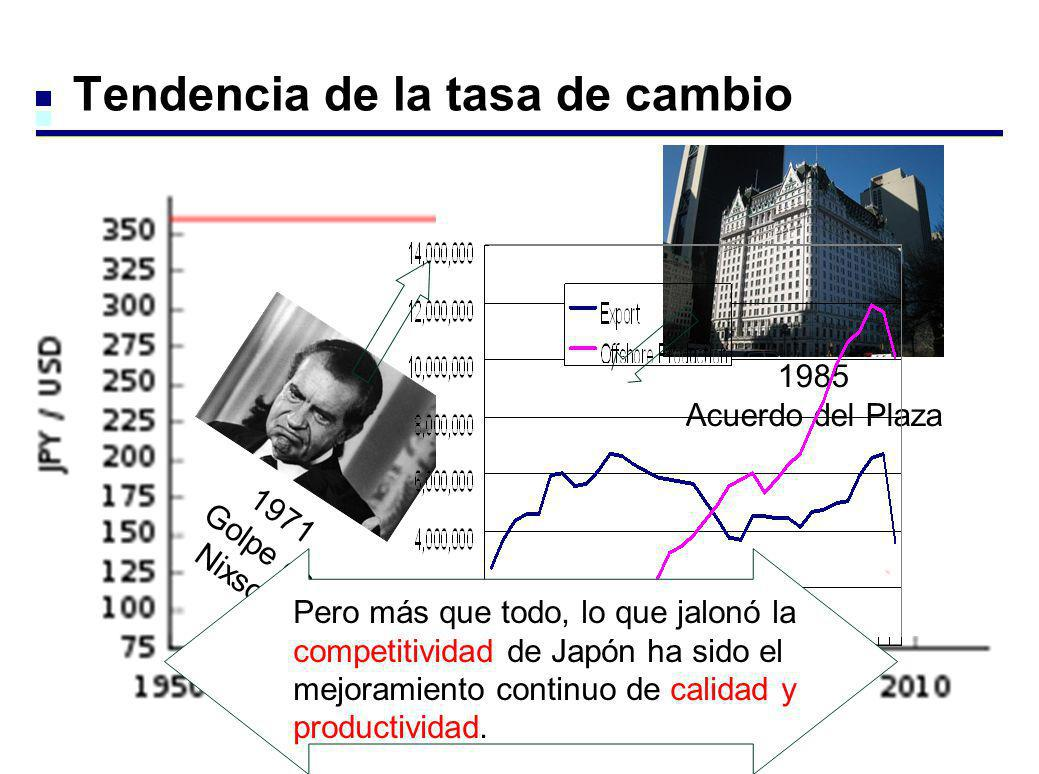 Tendencia de la tasa de cambio US$=\360 1949-1971 1985 Acuerdo del Plaza 1971 Golpe de Nixson Pero más que todo, lo que jalonó la competitividad de Ja