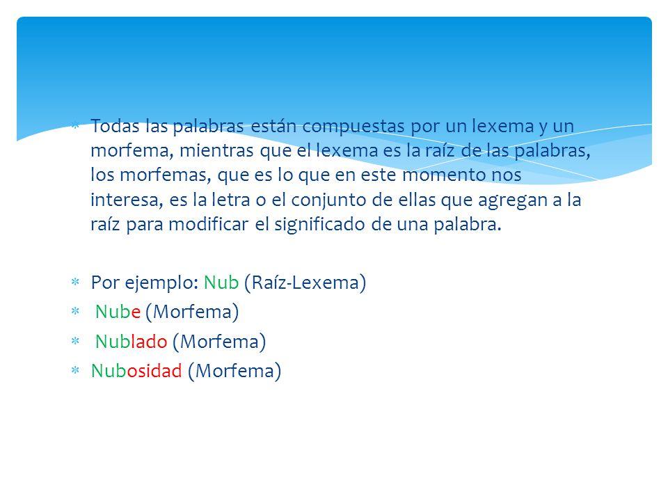 Ejemplos: Panadería Pan- Lexema.-ad- Morfema dependiente derivativo interfijo.