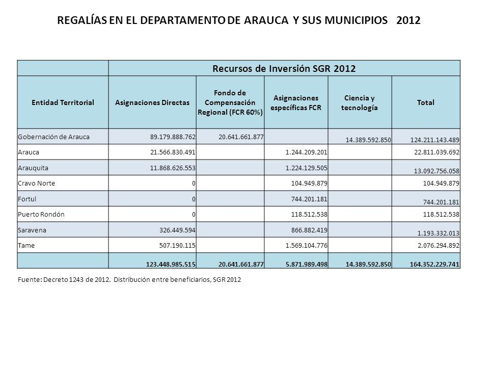 REGALÍAS EN EL DEPARTAMENTO DE ARAUCA Y SUS MUNICIPIOS 2012 Recursos de Inversión SGR 2012 Entidad TerritorialAsignaciones Directas Fondo de Compensación Regional (FCR 60%) Asignaciones específicas FCR Ciencia y tecnología Total Gobernación de Arauca89.179.888.76220.641.661.877 14.389.592.850124.211.143.489 Arauca21.566.830.491 1.244.209.201 22.811.039.692 Arauquita11.868.626.553 1.224.129.505 13.092.756.058 Cravo Norte0 104.949.879 Fortul0 744.201.181 Puerto Rondón0 118.512.538 Saravena326.449.594 866.882.419 1.193.332.013 Tame507.190.115 1.569.104.776 2.076.294.892 123.448.985.51520.641.661.8775.871.989.49814.389.592.850164.352.229.741 Fuente: Decreto 1243 de 2012.