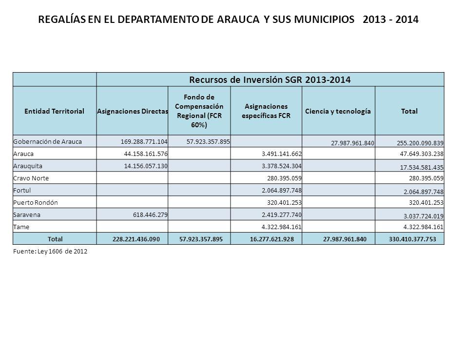 REGALÍAS EN EL DEPARTAMENTO DE ARAUCA Y SUS MUNICIPIOS 2013 - 2014 Recursos de Inversión SGR 2013-2014 Entidad TerritorialAsignaciones Directas Fondo de Compensación Regional (FCR 60%) Asignaciones específicas FCR Ciencia y tecnologíaTotal Gobernación de Arauca169.288.771.10457.923.357.895 27.987.961.840255.200.090.839 Arauca44.158.161.576 3.491.141.662 47.649.303.238 Arauquita14.156.057.130 3.378.524.304 17.534.581.435 Cravo Norte 280.395.059 Fortul 2.064.897.748 Puerto Rondón 320.401.253 Saravena618.446.279 2.419.277.740 3.037.724.019 Tame 4.322.984.161 Total 228.221.436.090 57.923.357.895 16.277.621.928 27.987.961.840 330.410.377.753 Fuente: Ley 1606 de 2012