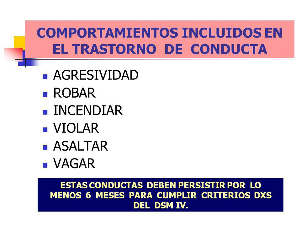 COMPORTAMIENTOS INCLUIDOS EN EL TRASTORNO DE CONDUCTA AGRESIVIDAD ROBAR INCENDIAR VIOLAR ASALTAR VAGAR ESTAS CONDUCTAS DEBEN PERSISTIR POR LO MENOS 6