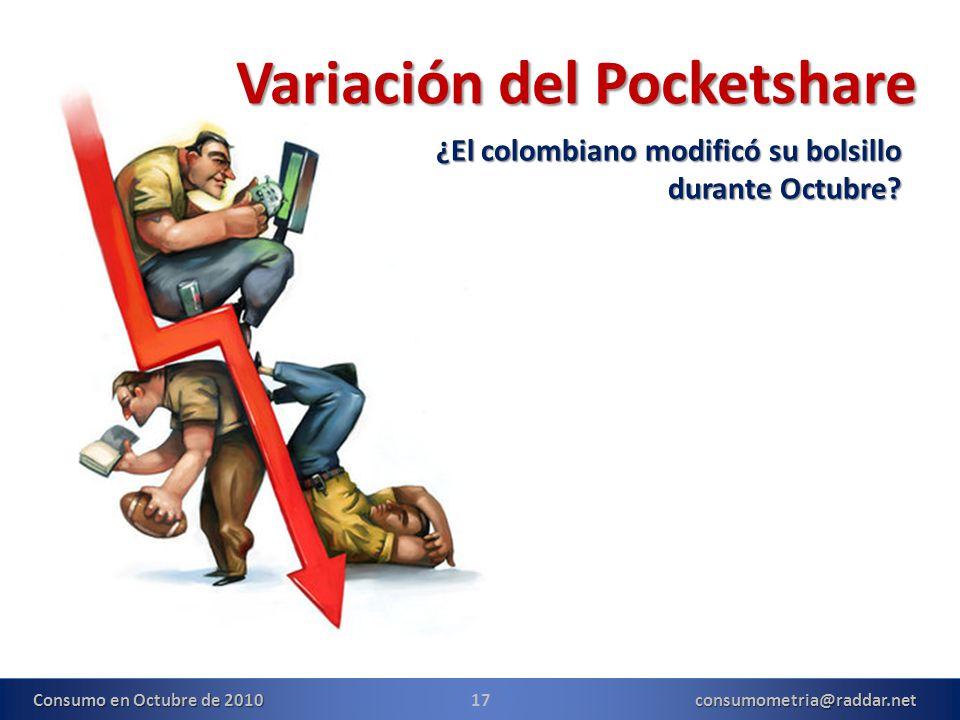 17consumometria@raddar.net Consumo en Octubre de 2010 Variación del Pocketshare ¿El colombiano modificó su bolsillo durante Octubre?