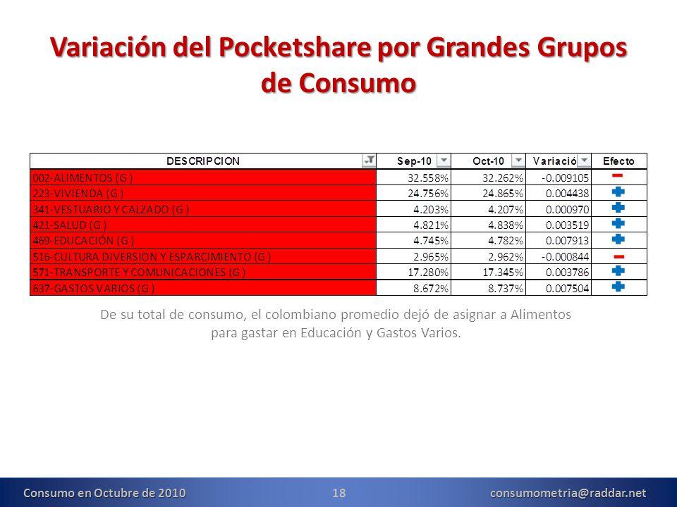 18consumometria@raddar.net Consumo en Octubre de 2010 Variación del Pocketshare por Grandes Grupos de Consumo De su total de consumo, el colombiano promedio dejó de asignar a Alimentos para gastar en Educación y Gastos Varios.