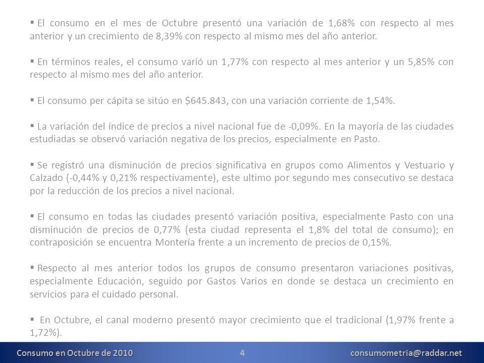 15consumometria@raddar.net Consumo en Octubre de 2010