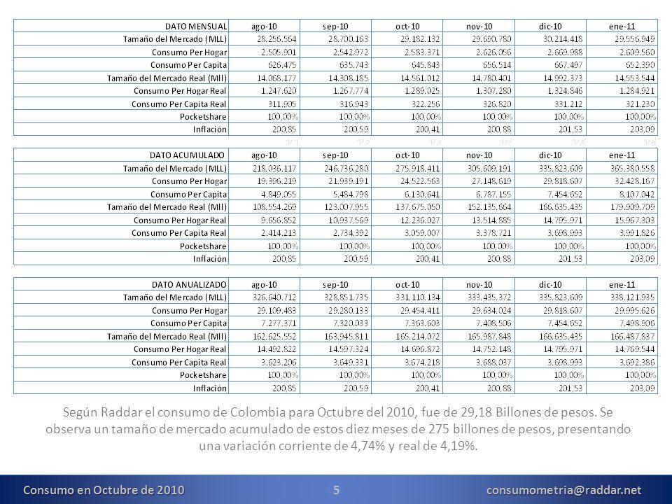 5consumometria@raddar.net Según Raddar el consumo de Colombia para Octubre del 2010, fue de 29,18 Billones de pesos.