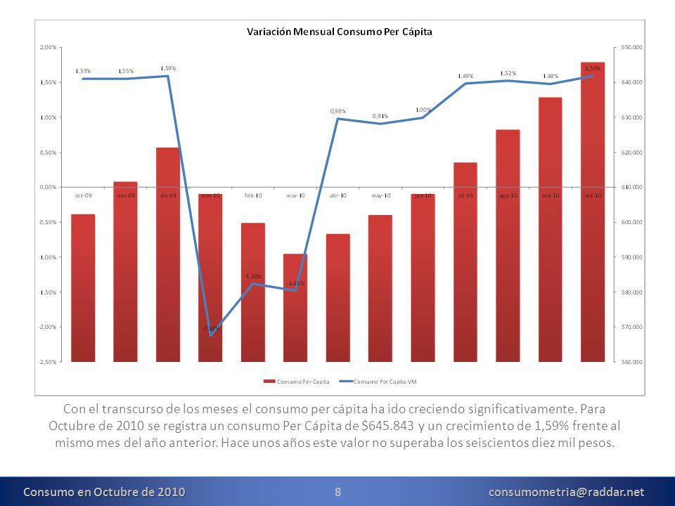 19consumometria@raddar.net Consumo en Octubre de 2010 Para el QIII el ajuste de los bienes durables termina y las compras de no durables comienzan a presionar por un efecto precio