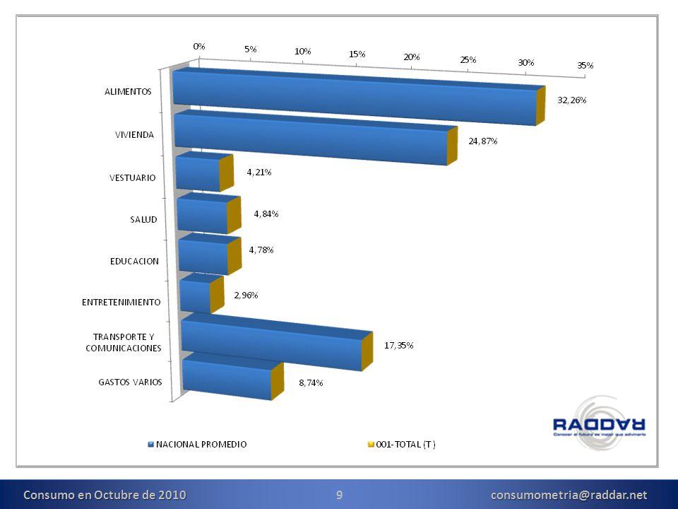 10consumometria@raddar.net Para este mes todos los grupos de consumo presentaron variaciones positivas.