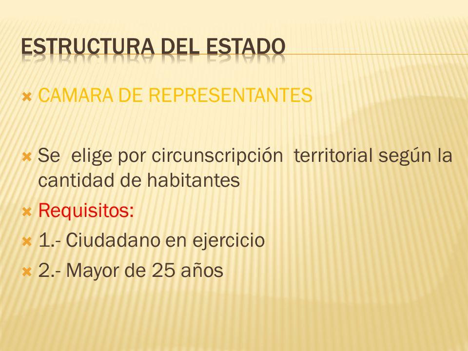 CAMARA DE REPRESENTANTES Se elige por circunscripción territorial según la cantidad de habitantes Requisitos: 1.- Ciudadano en ejercicio 2.- Mayor de