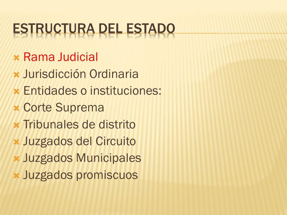 Rama Judicial Jurisdicción Ordinaria Entidades o instituciones: Corte Suprema Tribunales de distrito Juzgados del Circuito Juzgados Municipales Juzgad