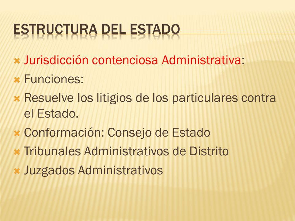 Jurisdicción contenciosa Administrativa: Funciones: Resuelve los litigios de los particulares contra el Estado. Conformación: Consejo de Estado Tribun