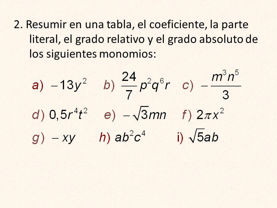 2. Resumir en una tabla, el coeficiente, la parte literal, el grado relativo y el grado absoluto de los siguientes monomios: