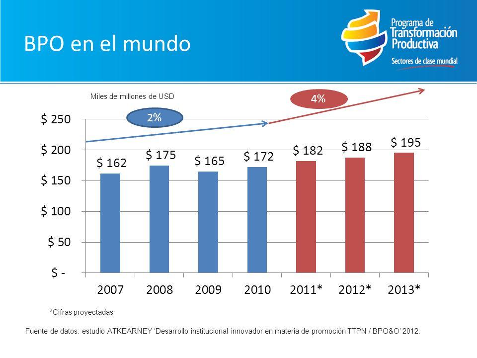 BPO en el mundo Fuente de datos: estudio ATKEARNEY Desarrollo institucional innovador en materia de promoción TTPN / BPO&O 2012. 2% 4% Miles de millon