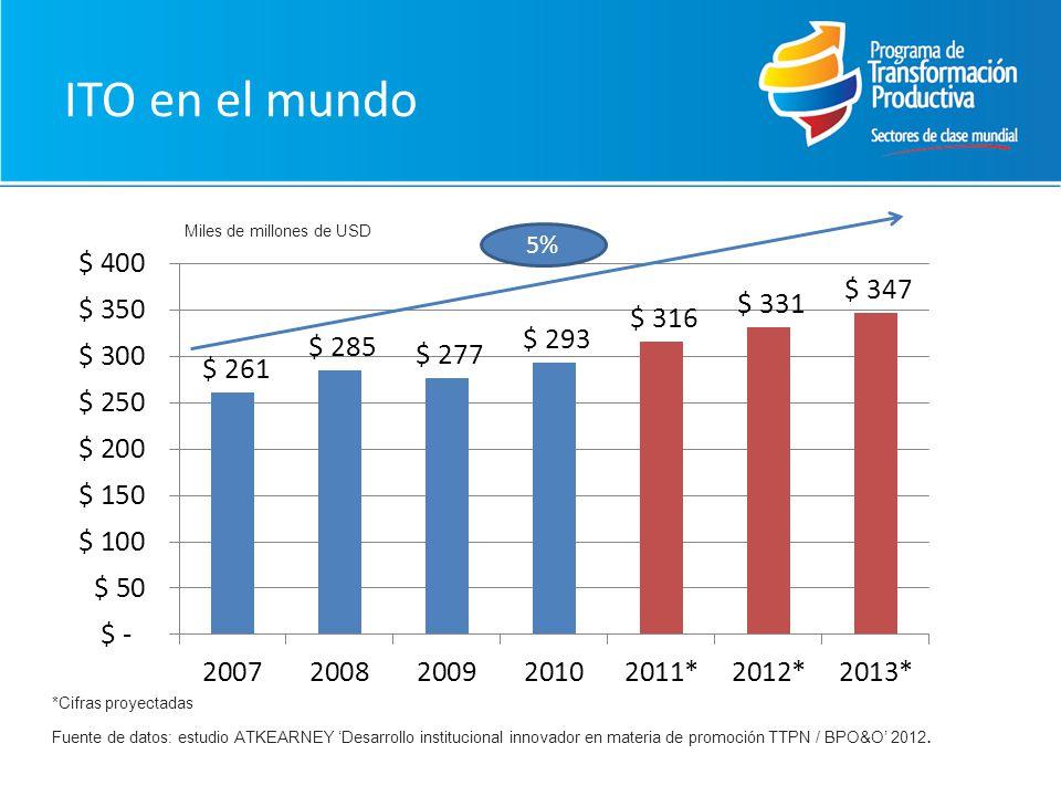ITO en el mundo Fuente de datos: estudio ATKEARNEY Desarrollo institucional innovador en materia de promoción TTPN / BPO&O 2012. 5% *Cifras proyectada