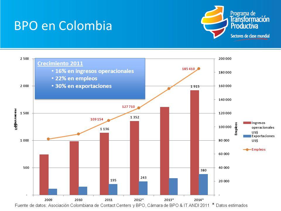 BPO en Colombia Fuente de datos: Asociación Colombiana de Contact Centers y BPO, Cámara de BPO & IT ANDI 2011 * Datos estimados Crecimiento 2011 16% en ingresos operacionales 22% en empleos 30% en exportaciones Crecimiento 2011 16% en ingresos operacionales 22% en empleos 30% en exportaciones