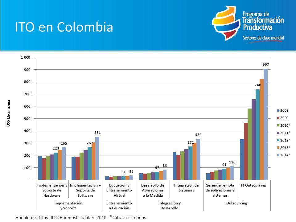 ITO en Colombia Fuente de datos: IDC Forecast Tracker. 2010. * Cifras estimadas