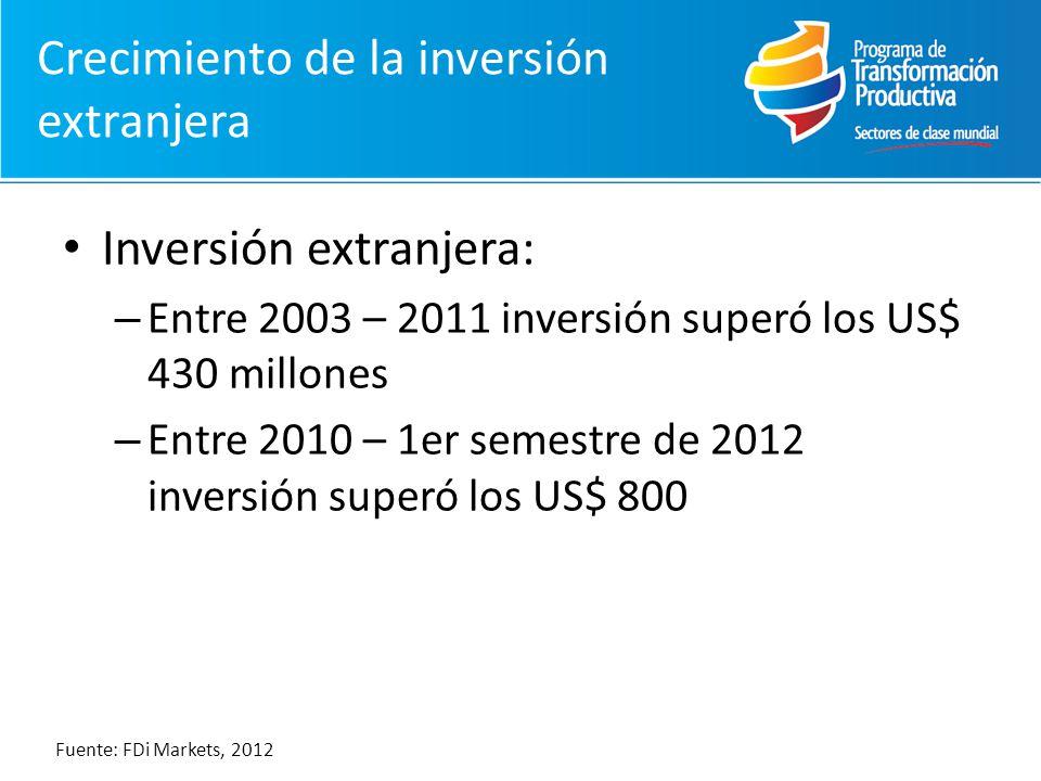 Inversión extranjera: – Entre 2003 – 2011 inversión superó los US$ 430 millones – Entre 2010 – 1er semestre de 2012 inversión superó los US$ 800 Fuente: FDi Markets, 2012 Crecimiento de la inversión extranjera